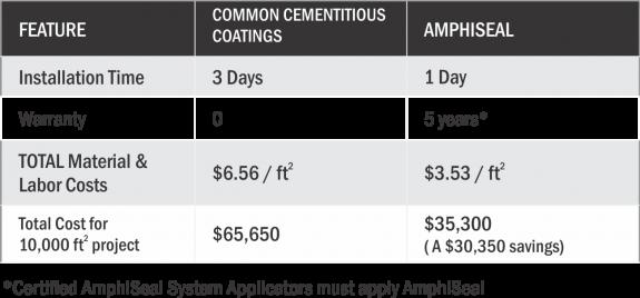 Amphicoat cost comparison